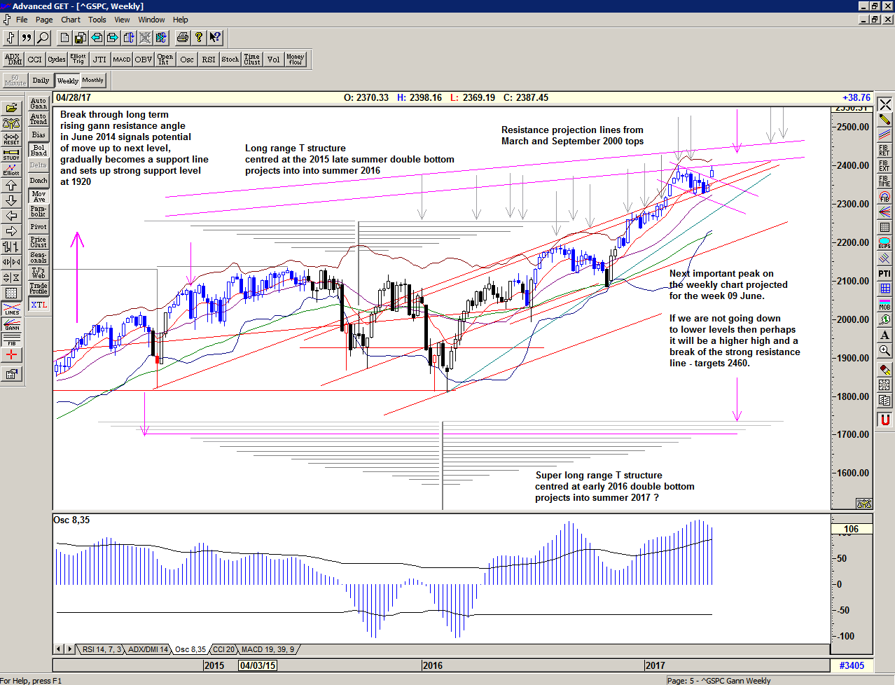 Chart of S&P 500 for 27 April 2017