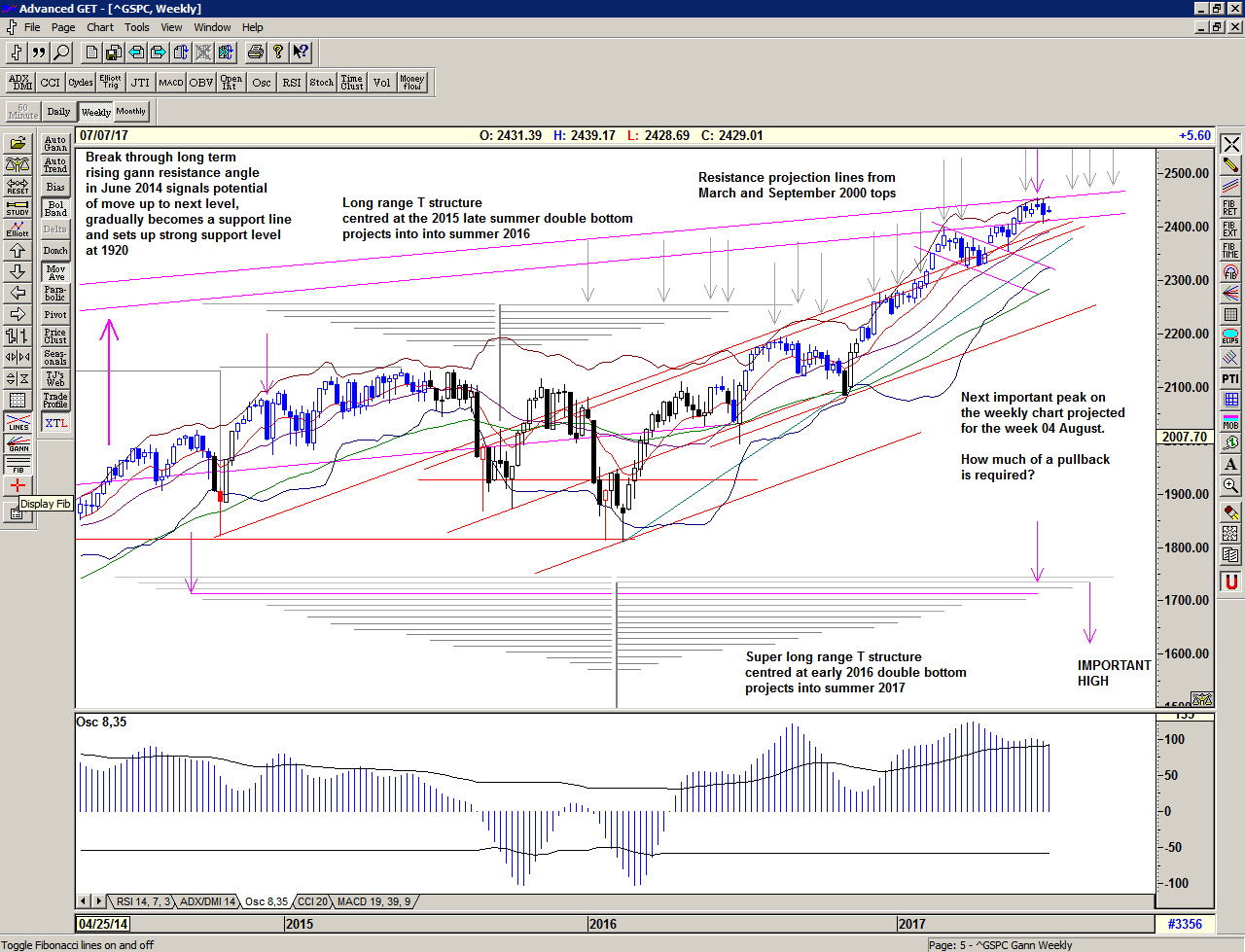 Chart of S&P 500 for 05 July 2017