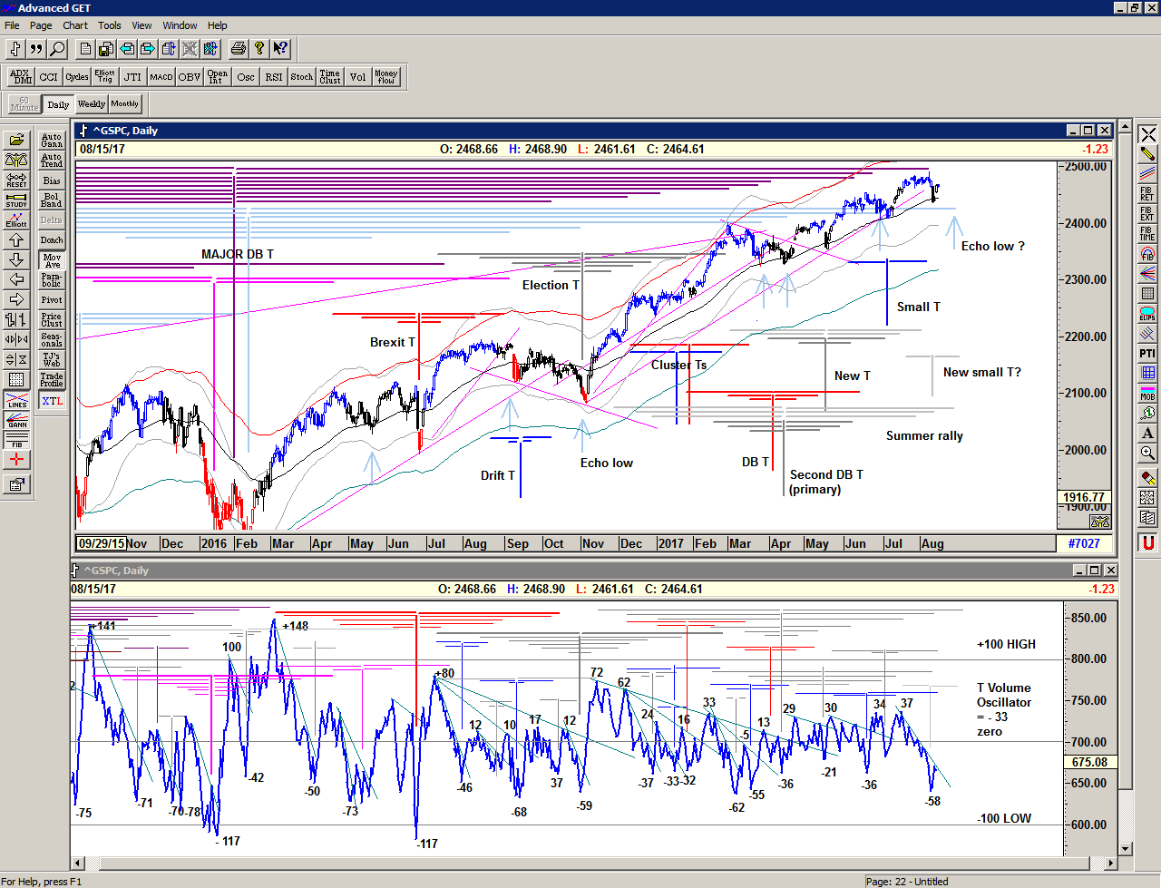 Chart of S&P 500 for 16 August 2017
