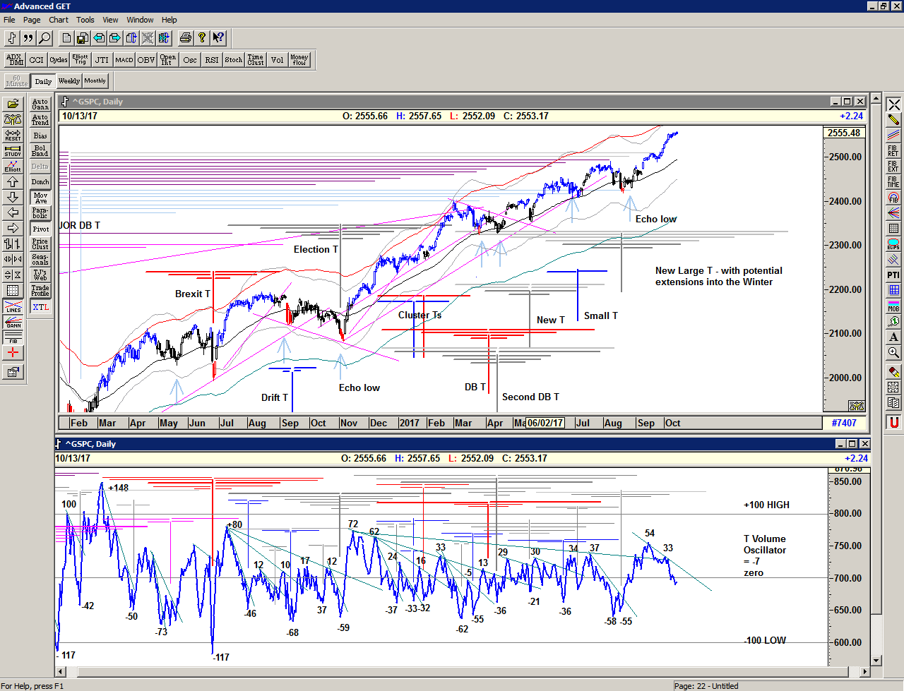 Chart of S&P 500 for 15 October 2017