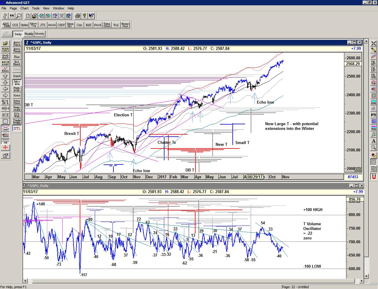 Chart of S&P 500 for 06 November 2017