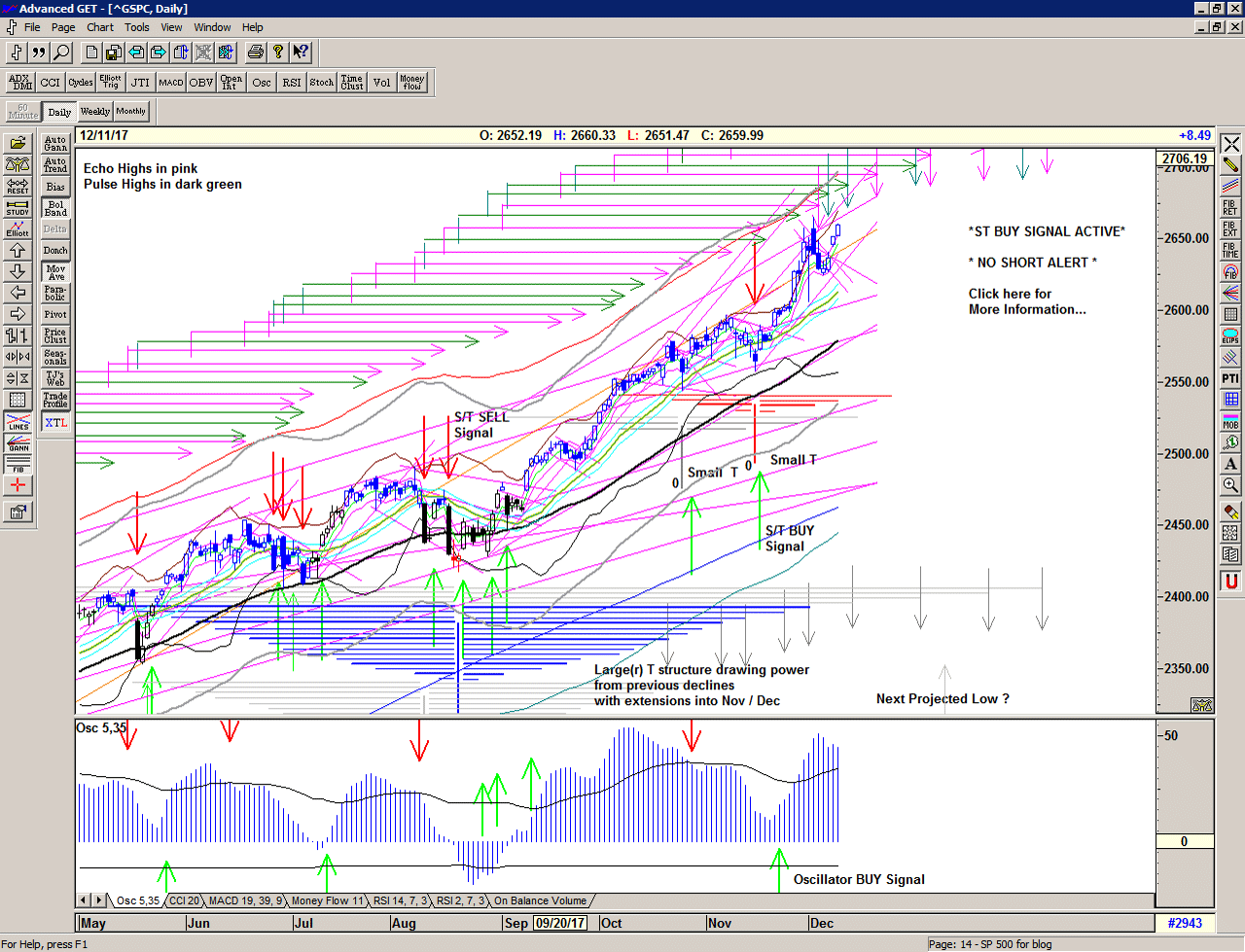 Chart of S&P 500 for 12 December 2017