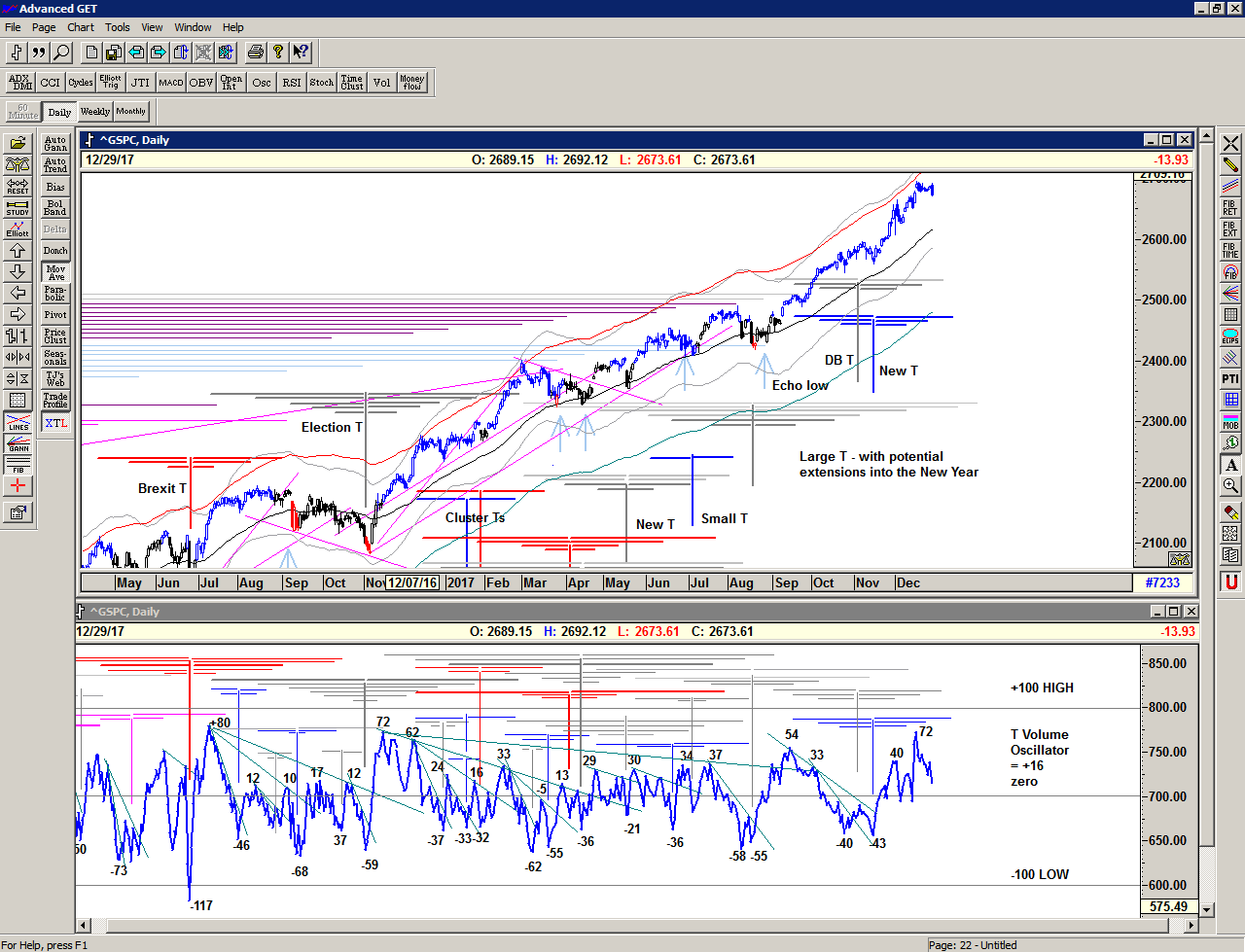 Chart of S&P 500 for 02 January 2018