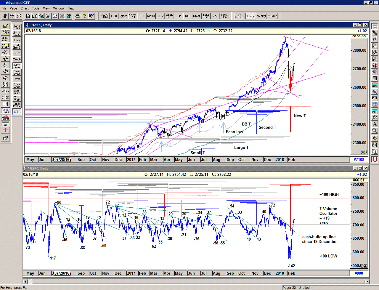Chart of S&P 500 for 20 February 2018
