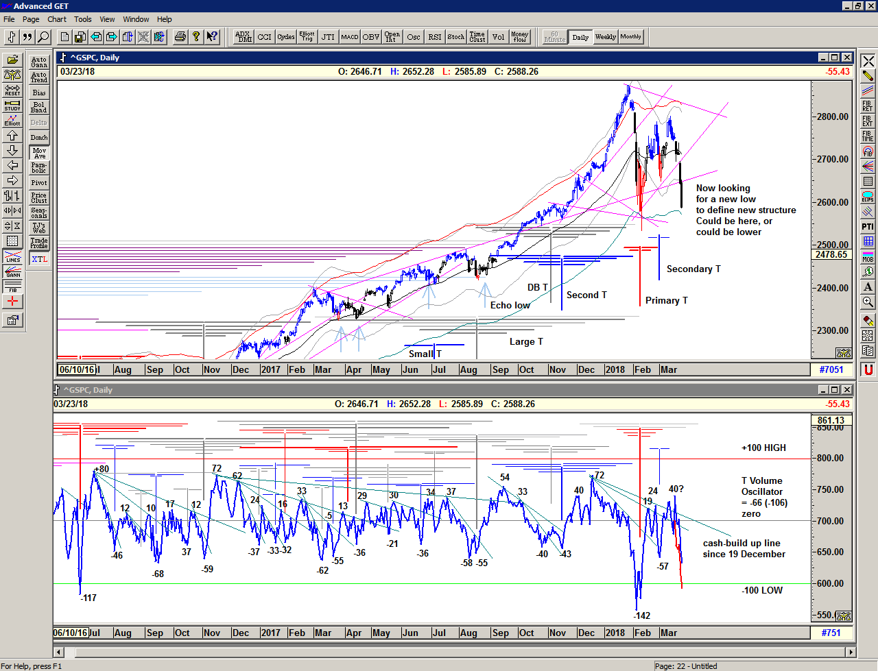 Chart of S&P 500 for 26 March 2018                    with                    T volume oscillator
