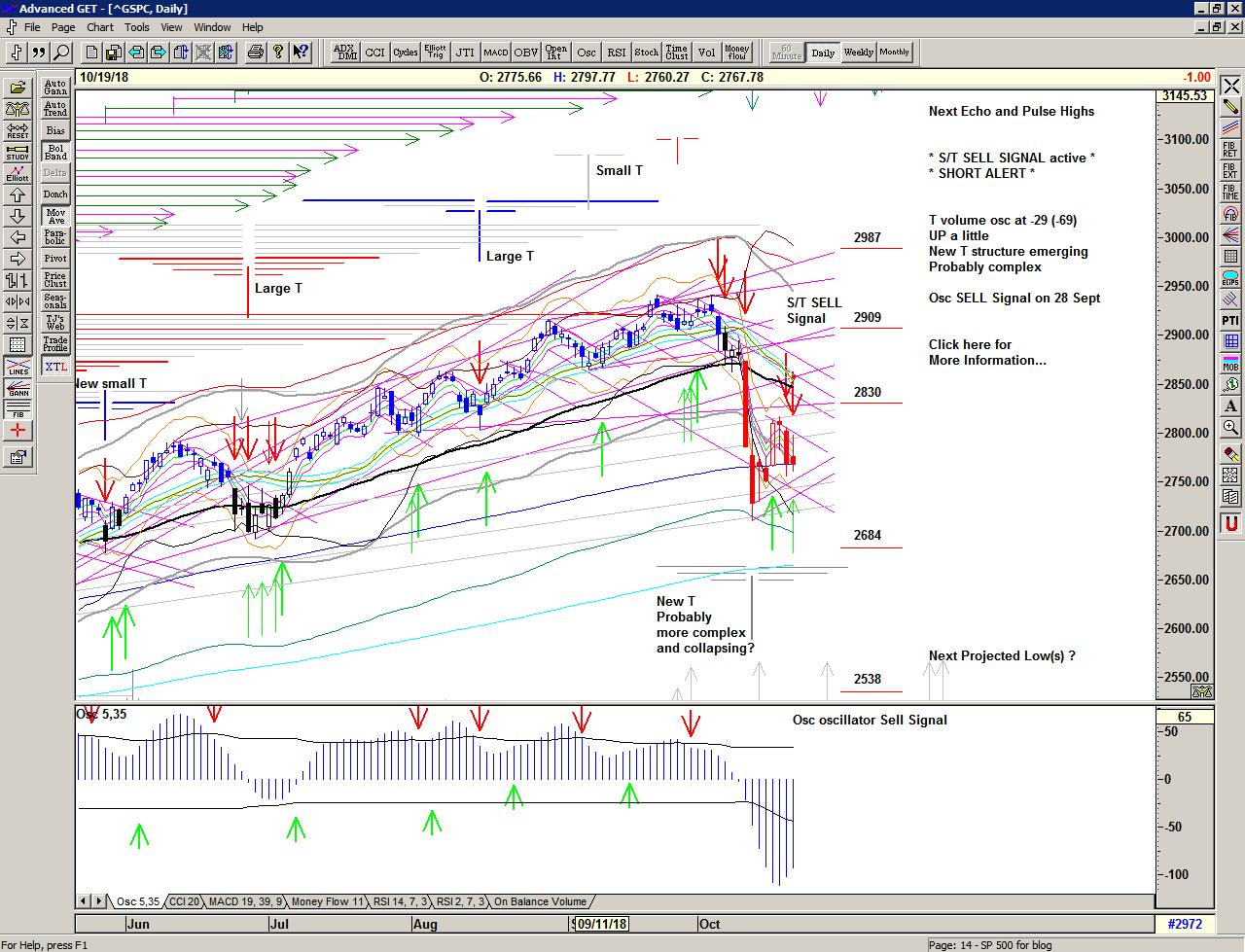 Chart of S&P 500 for 22 September 2018