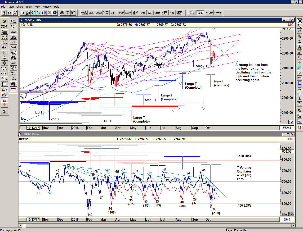 Chart of S&P 500 for 22 October 2018