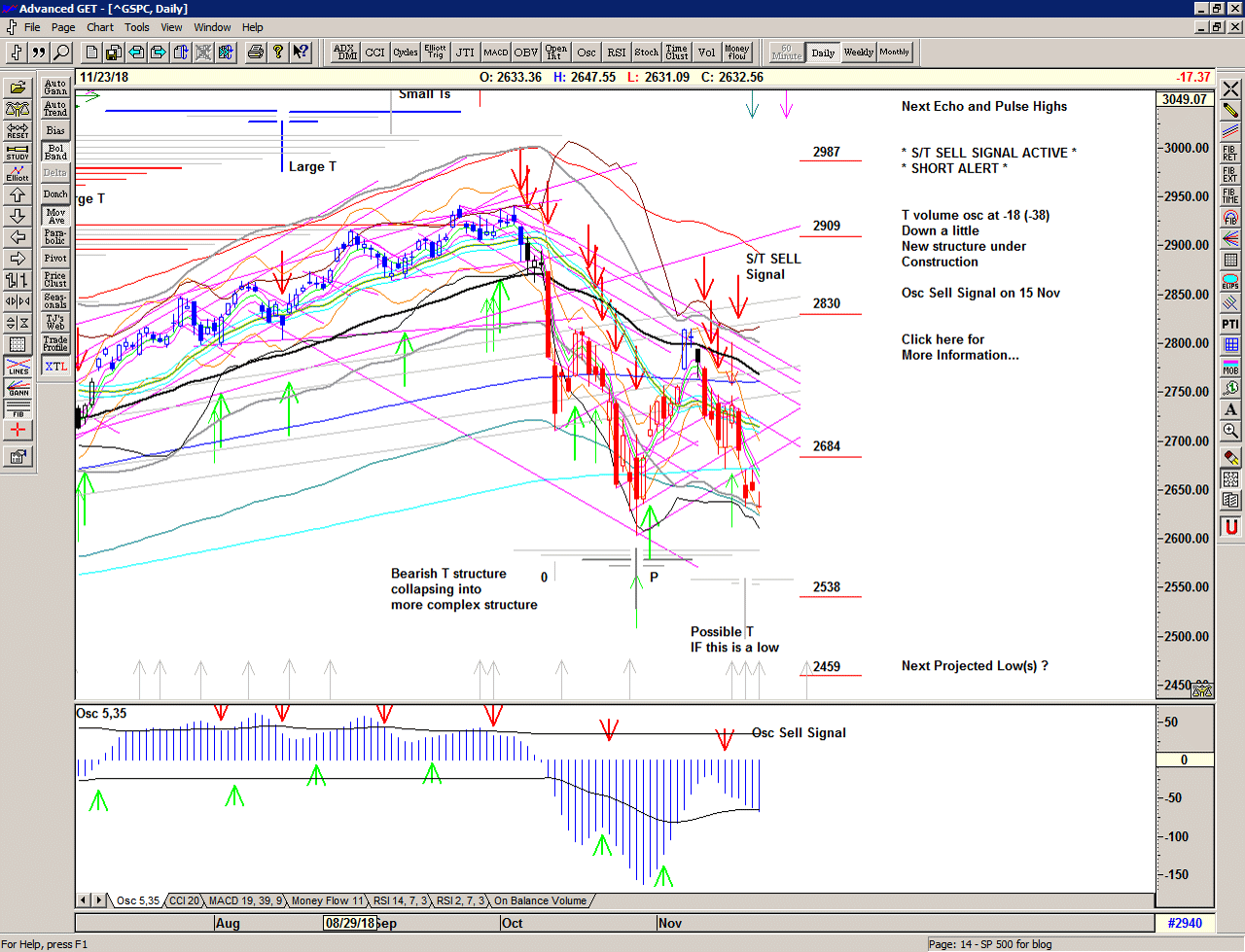 Daily chart of S&P 500 for 26 November                    2018