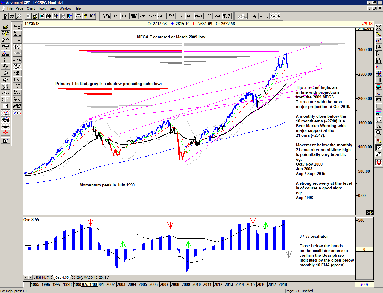 Monthly chart of S&P 500 for 26 November 2018