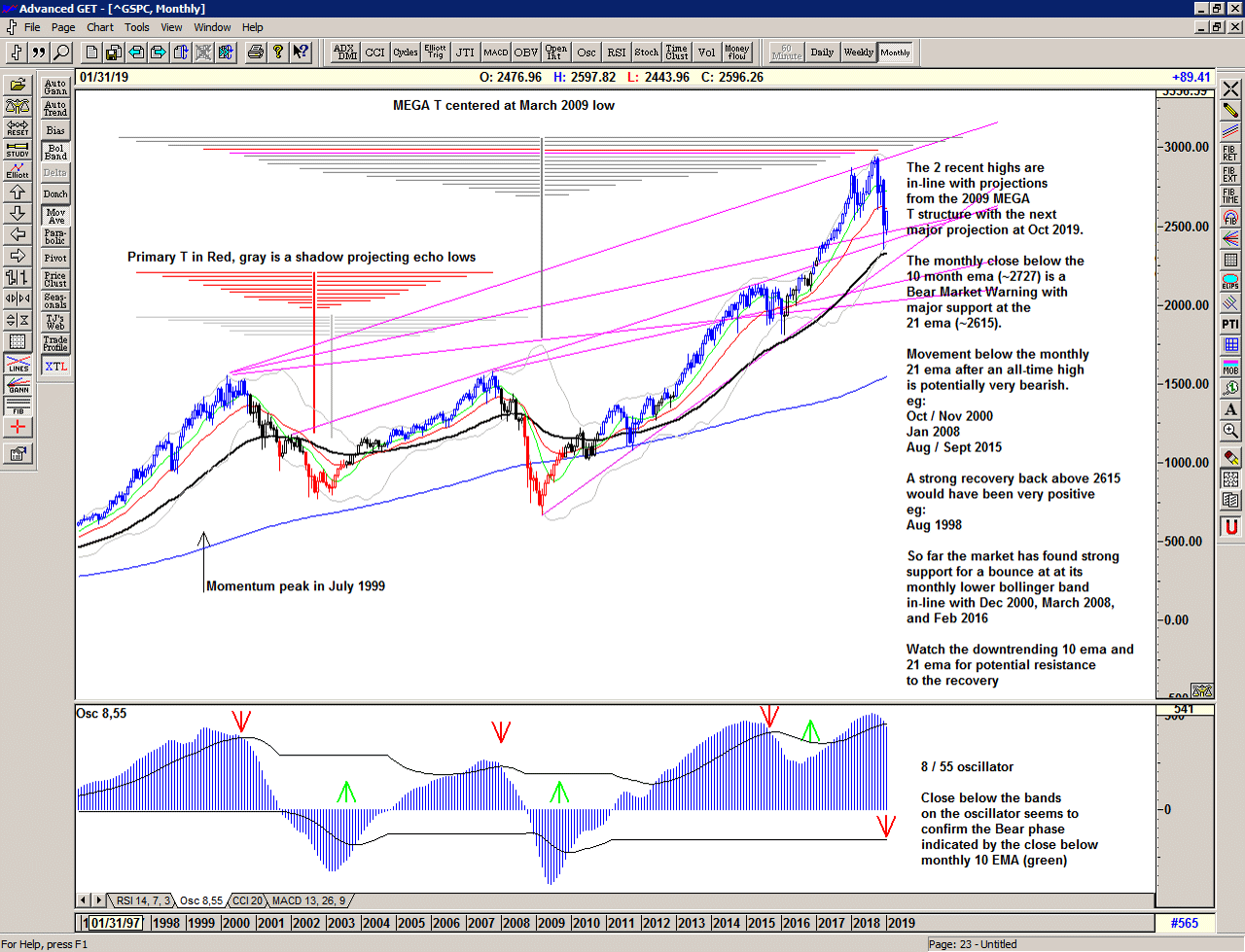 Monthly chart of S&P 500 for 14 January 2019