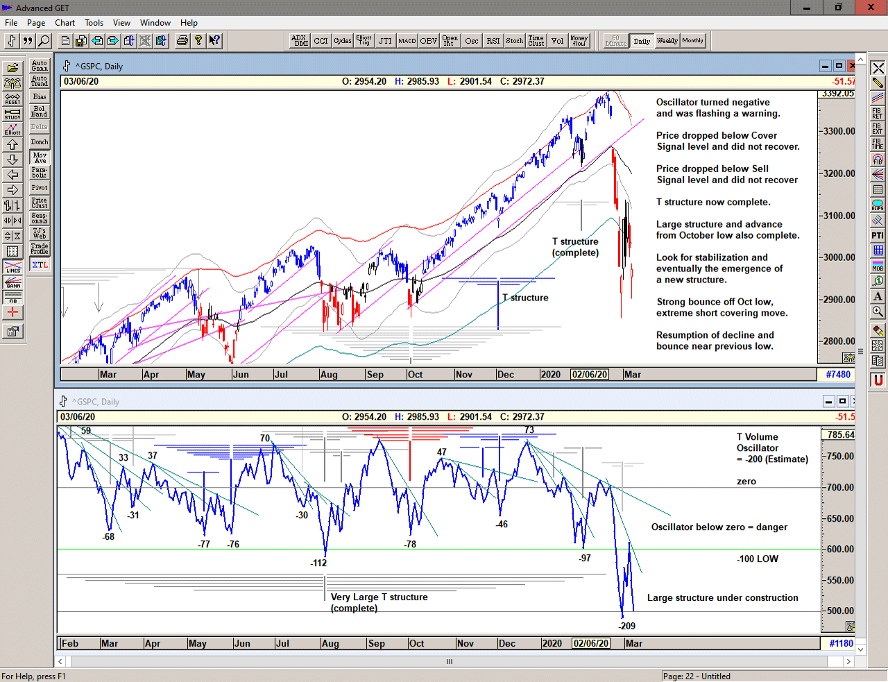 Chart of S&P 500 for 09 March 2020