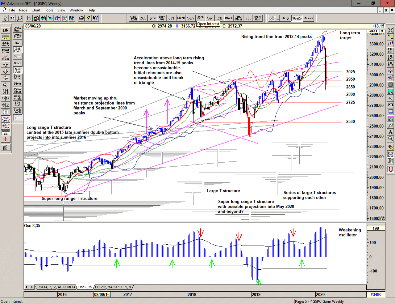 Weekly Chart of S&P 500 for 09 March 2020
