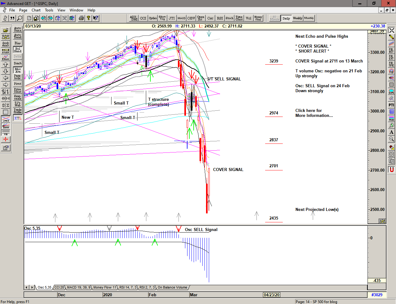 Daily chart of S&P 500 for 16 March 2020