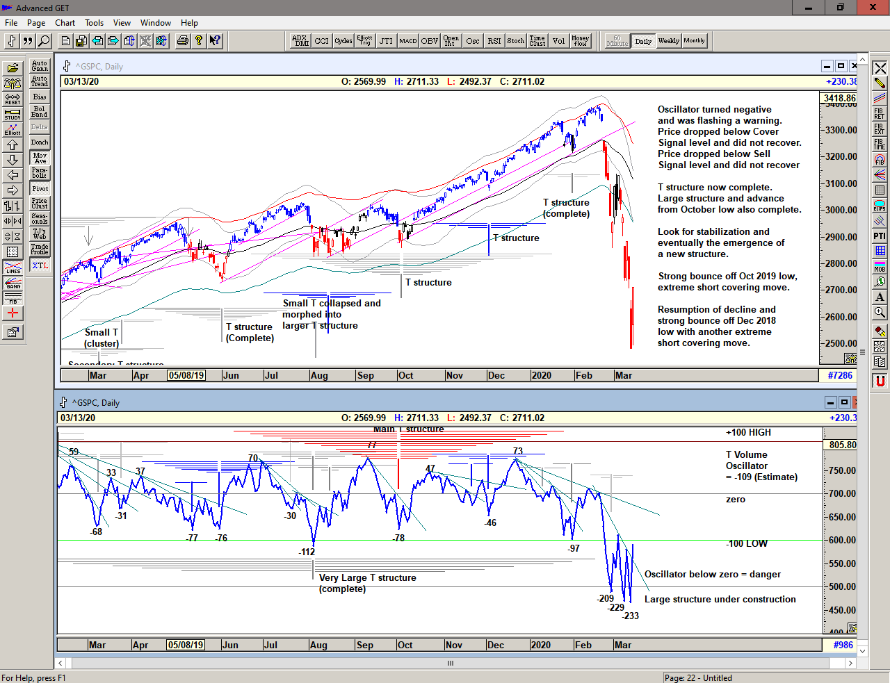 Chart of S&P 500 for 16 March 2020