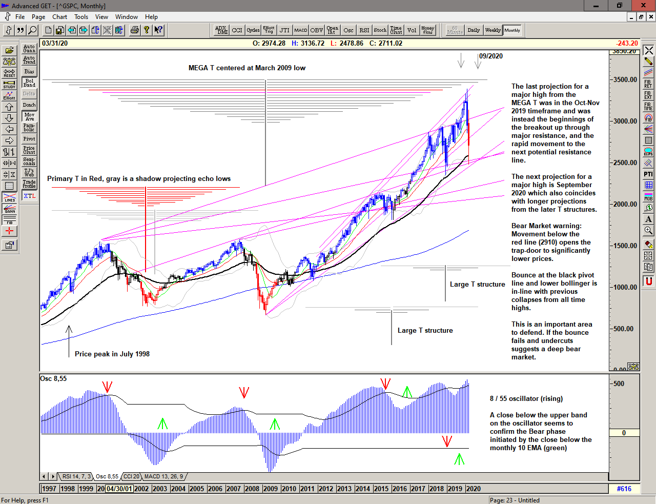 Monthly chart of S&P 500 for 16 March 2020