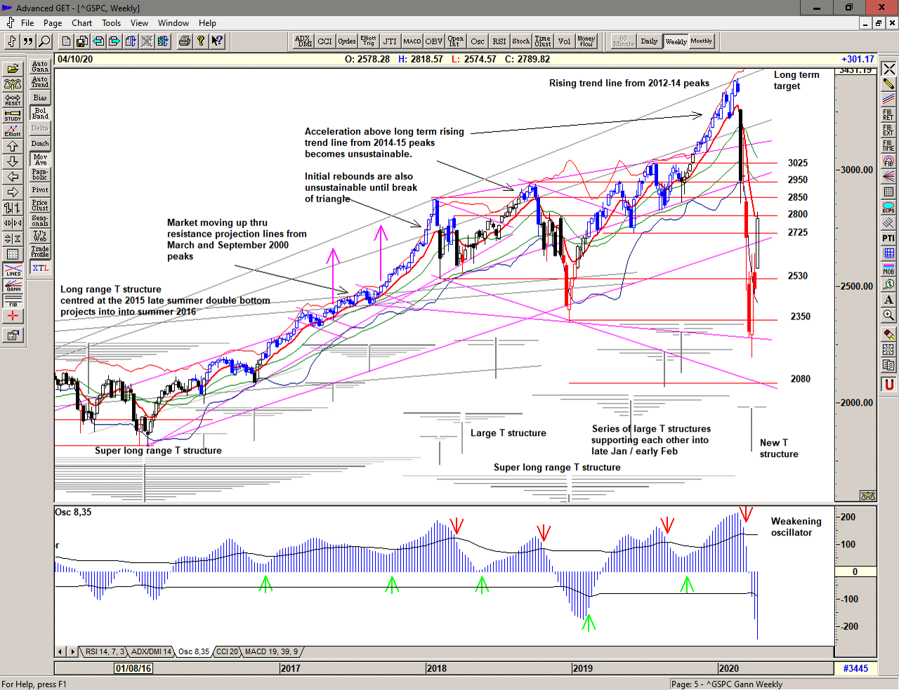 Weekly Chart of S&P 500 for 13 April 2020