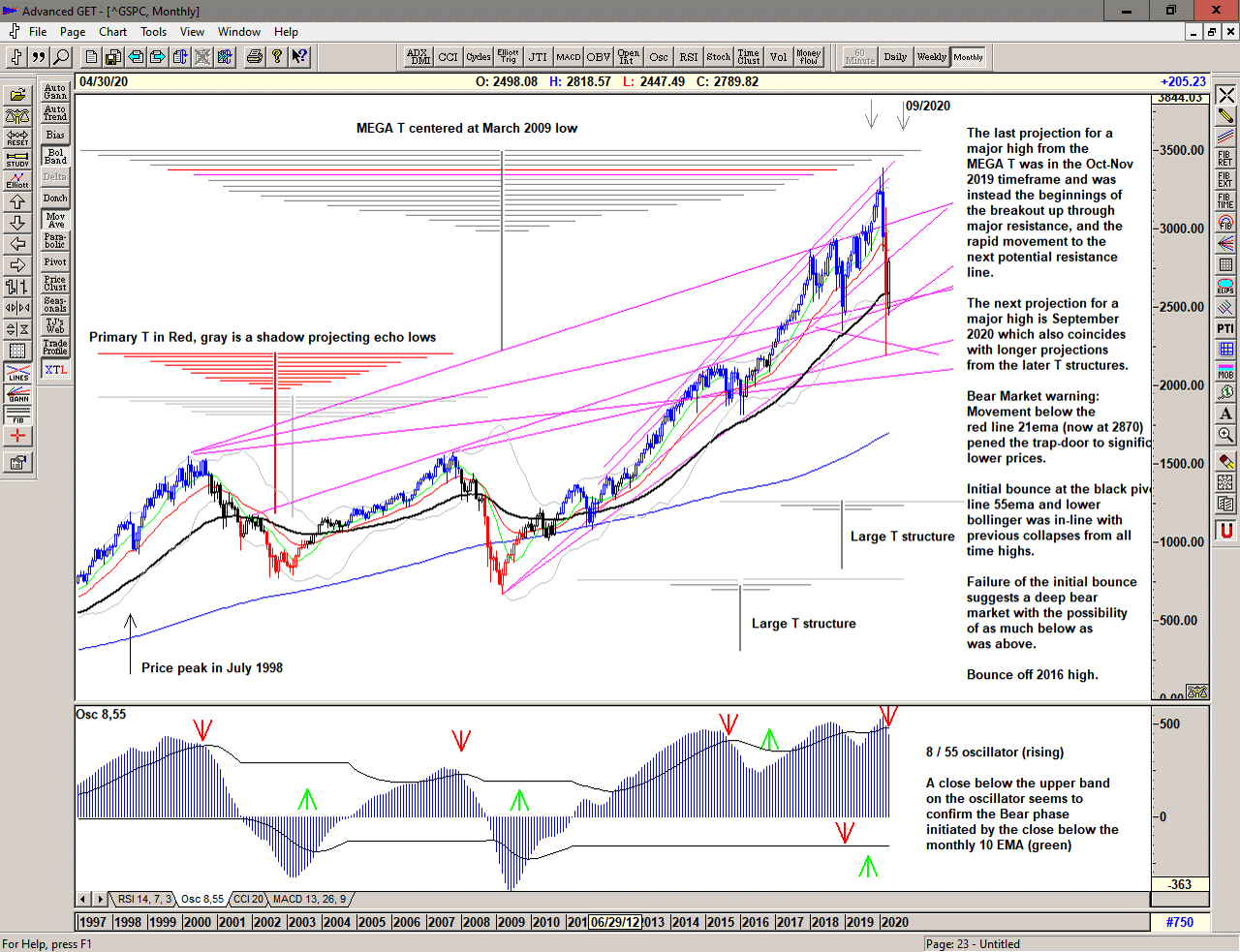 Monthly chart of S&P 500 fo 13 April 2020