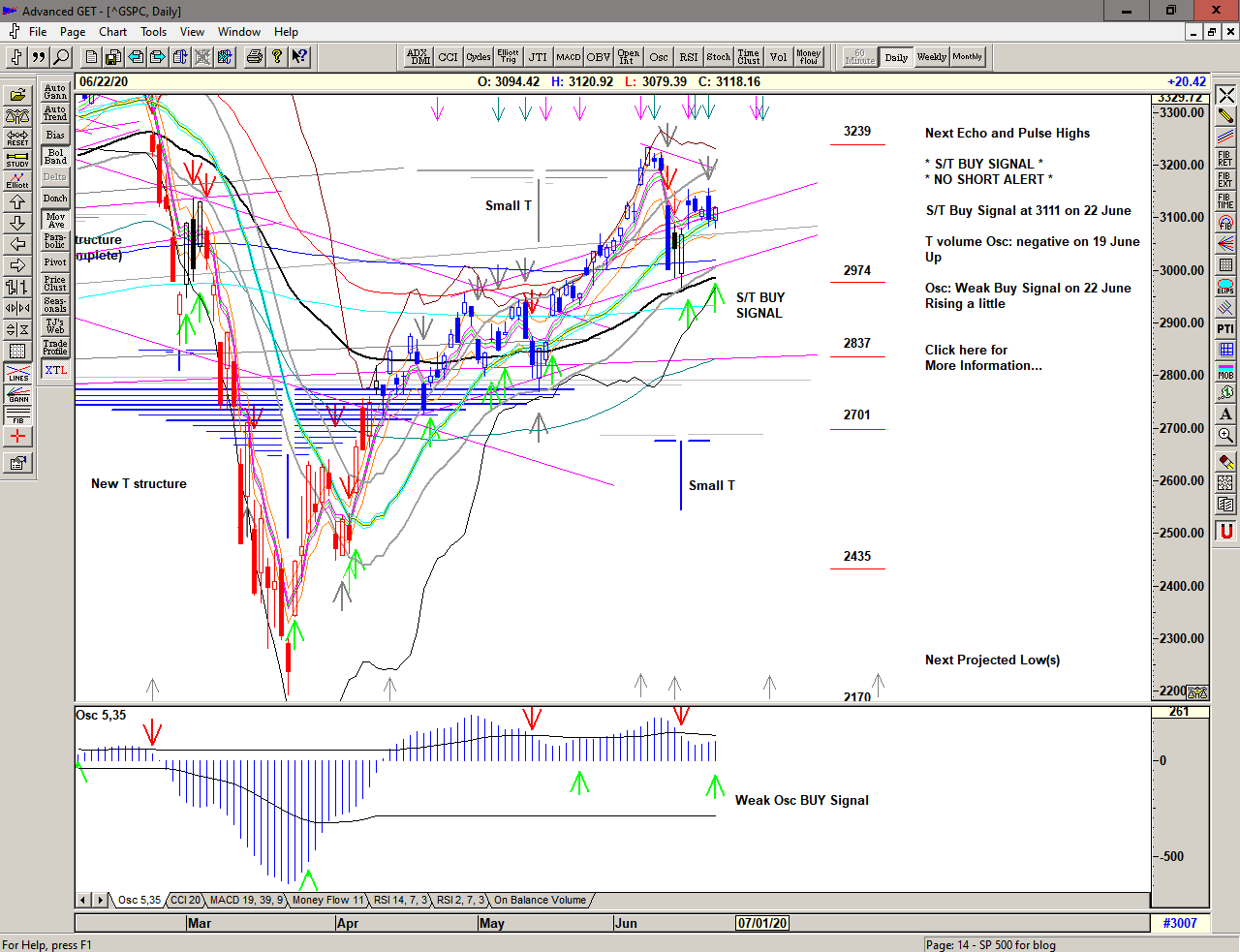 Daily chart of S&P 500 for 23 June 2020