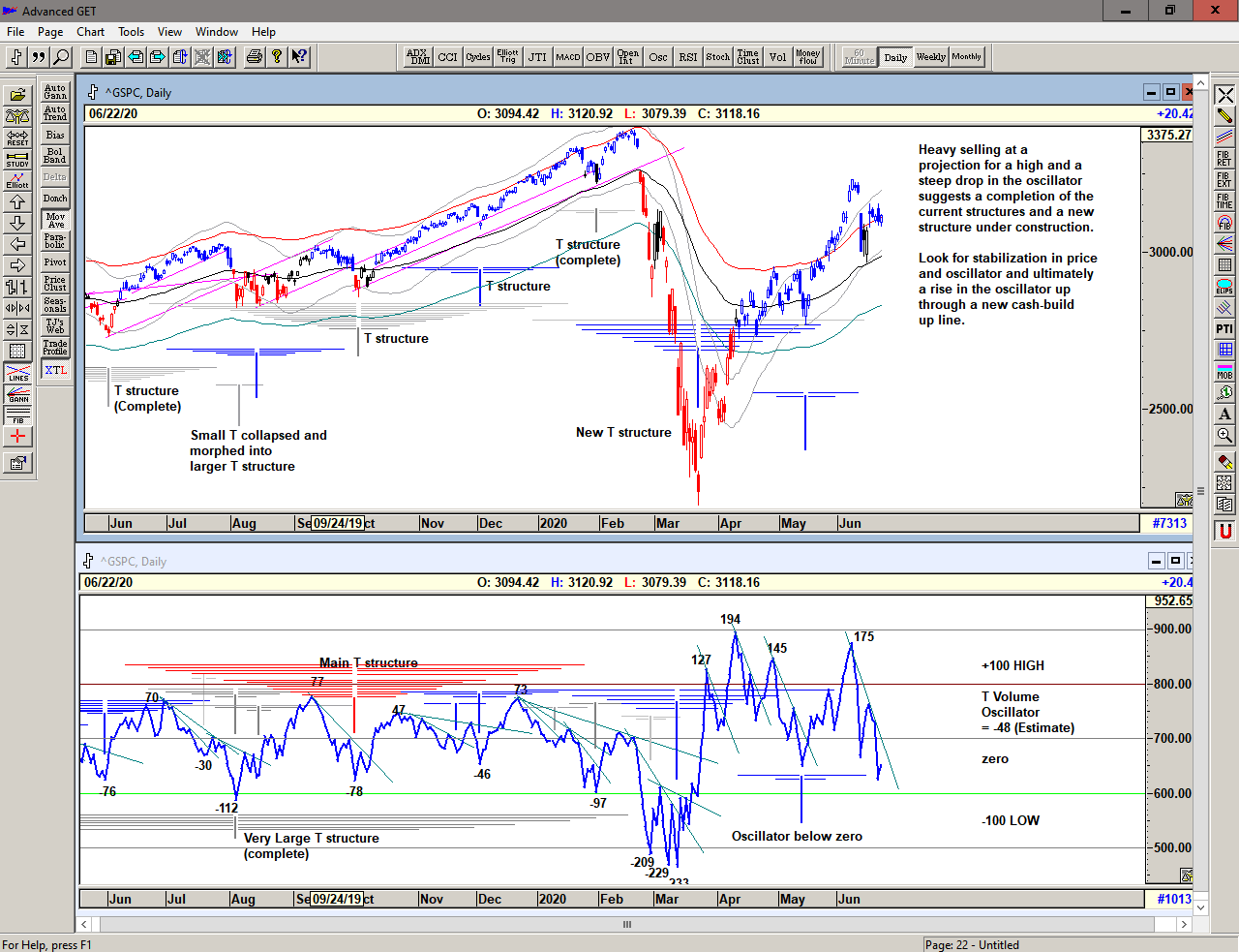 Chart of S&P 500 for 23 June 2020