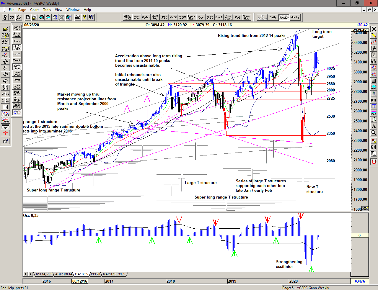 Weekly Chart of S&P 500 for 23 June 2020