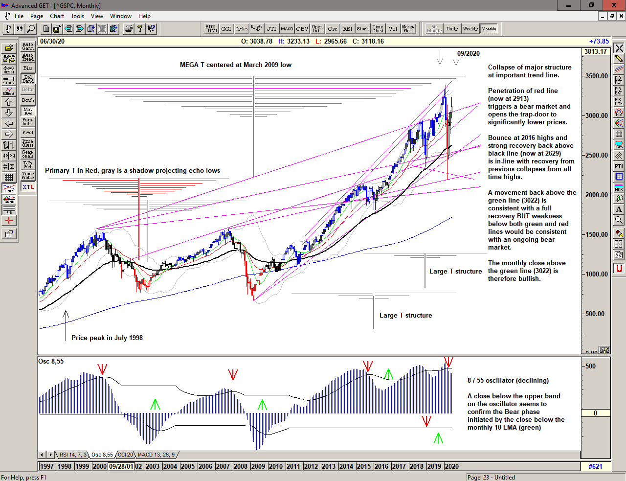 Monthly chart of S&P 500 fo 23 June 2020