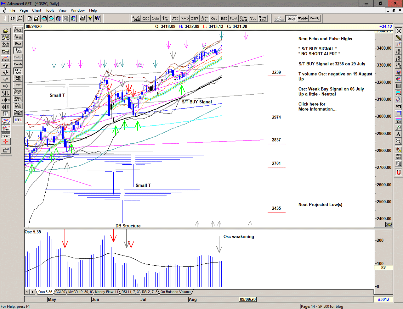 Daily chart of S&P 500 for 25 August 2020