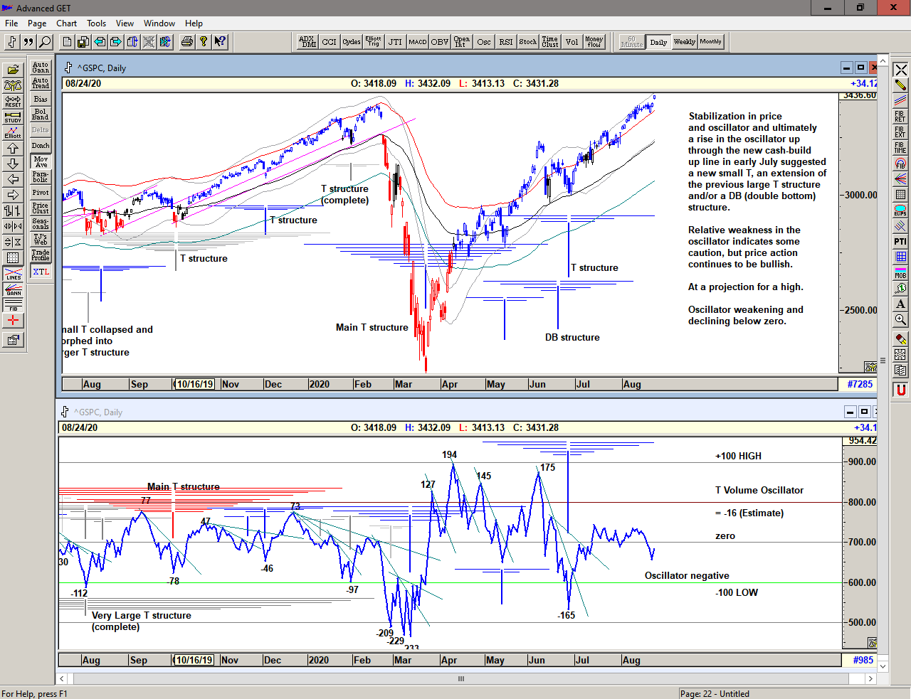 Chart of S&P 500 with T volume oscillator for 25 August 2020