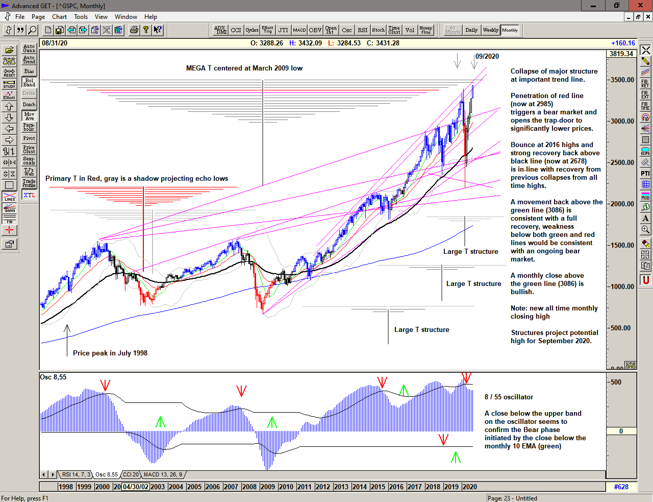 Monthly chart of S&P 500 fo 25 August 2020