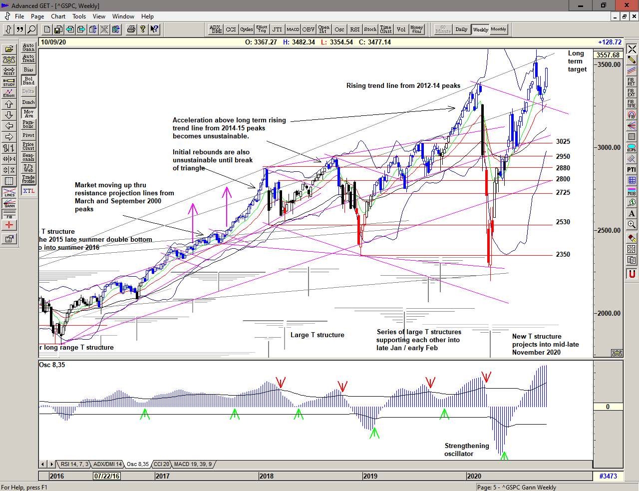 Weekly chart of S&P 500 for 12 October 2020