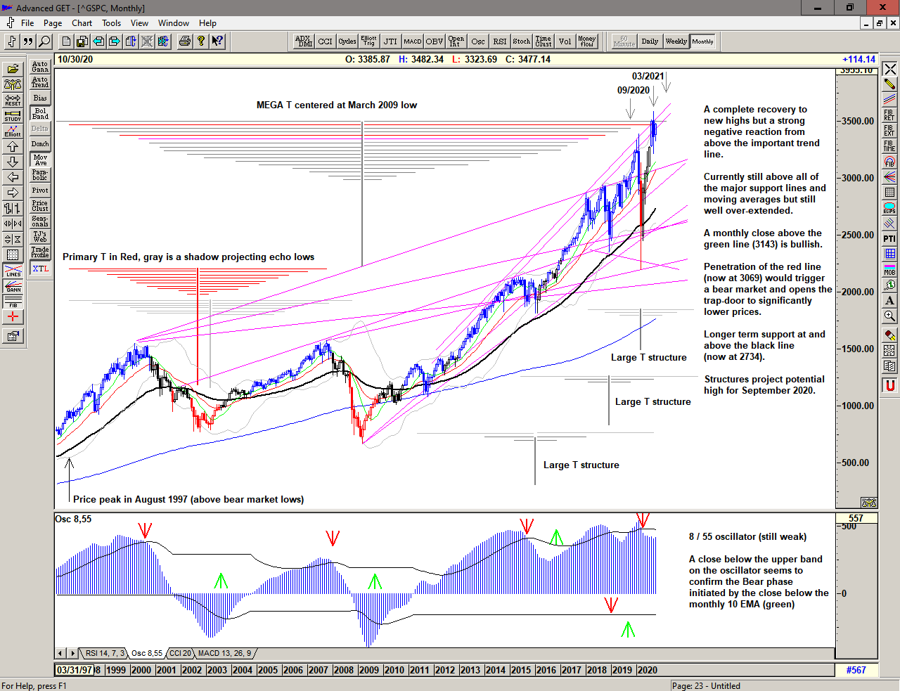 Monthly chart of S&P 500 fo 12 October 2020