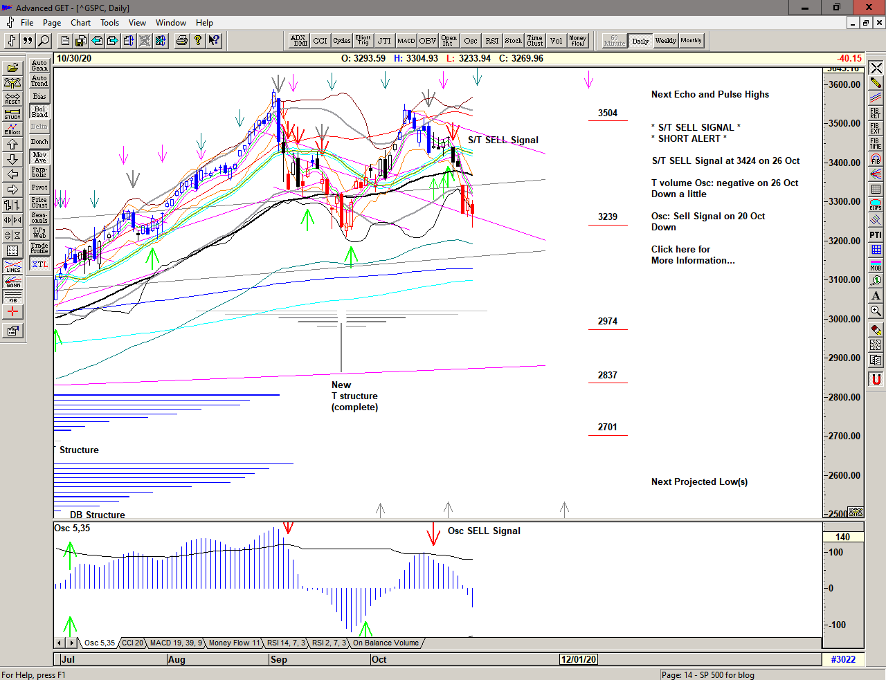 Daily chart of S&P 500 for 31 October 2020