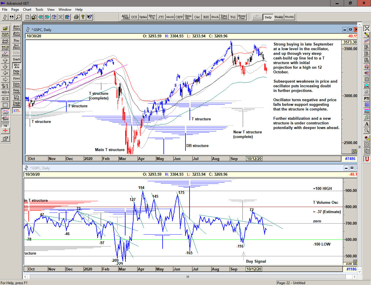 Chart of S&P 500 with T volume oscillator for 31 October 2020