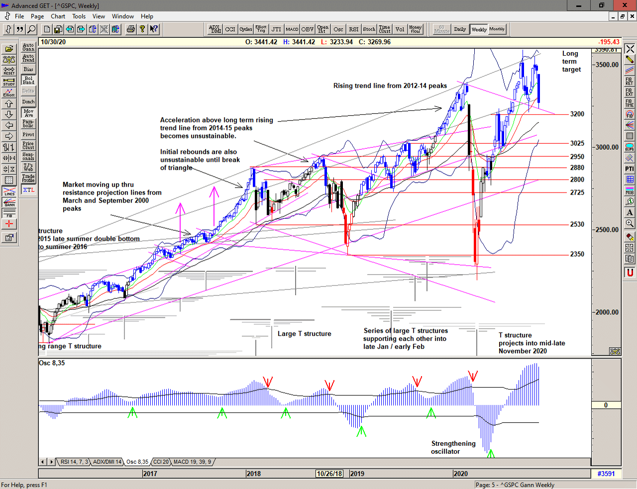 Weekly chart of S&P 500 for 31 October 2020