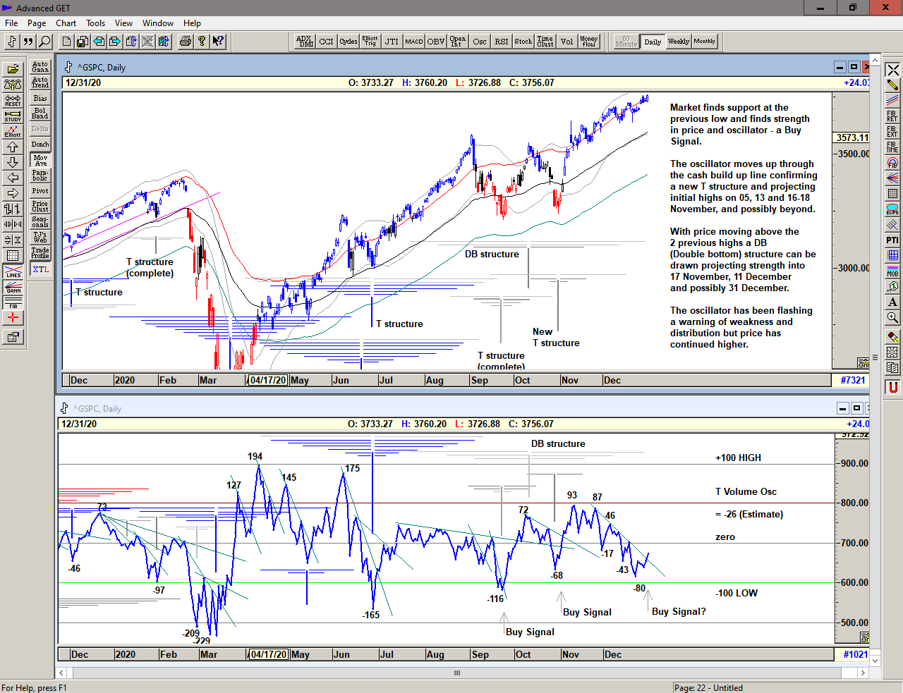 Chart of S&P 500 with T volume oscillator for 04 January 2021