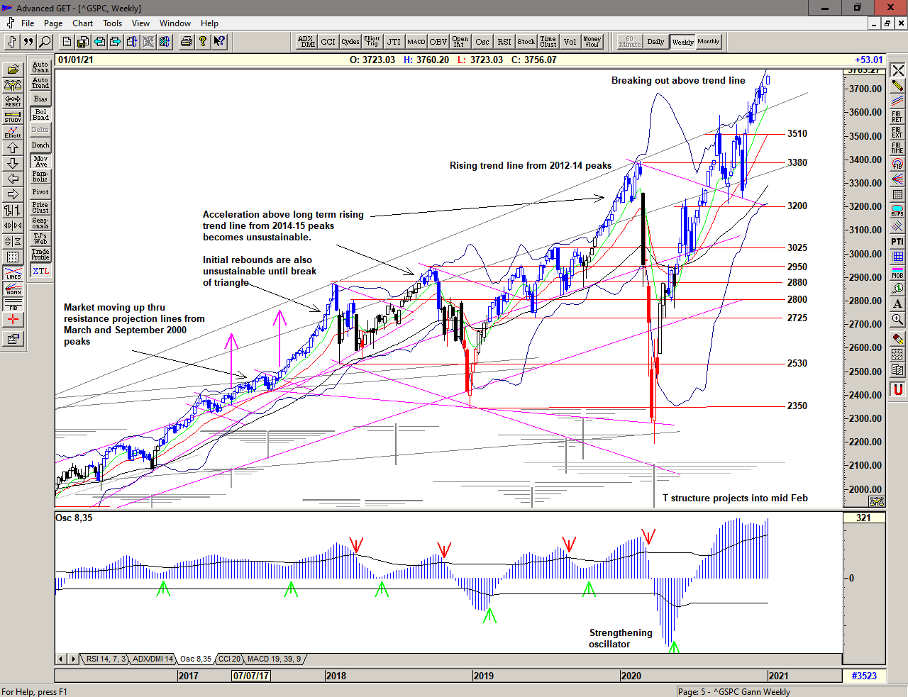 Weekly chart of S&P 500 for 04 January 2021