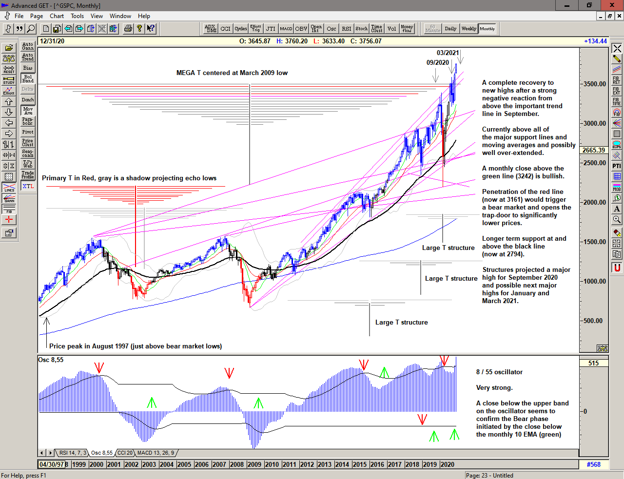 Monthly chart of S&P 500 fo 04 January 2021