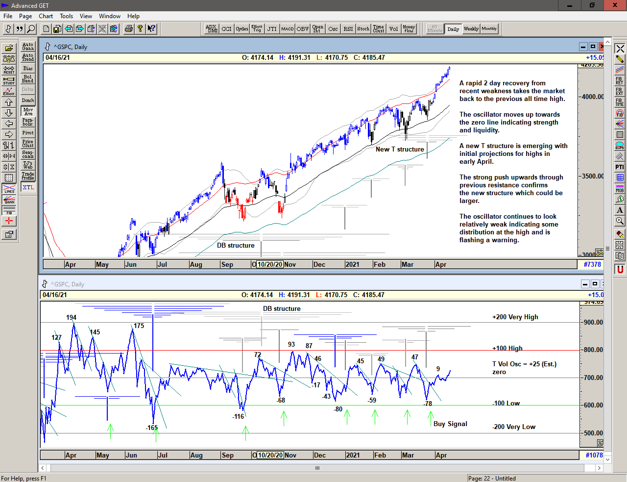 Chart of S&P 500 with T volume oscillator for 19 April 2021
