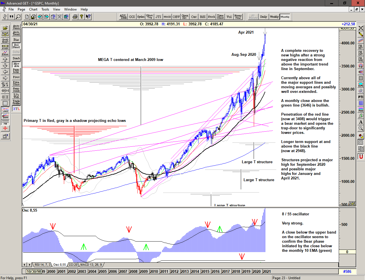 Monthly chart of S&P 500 for 19 April 2021