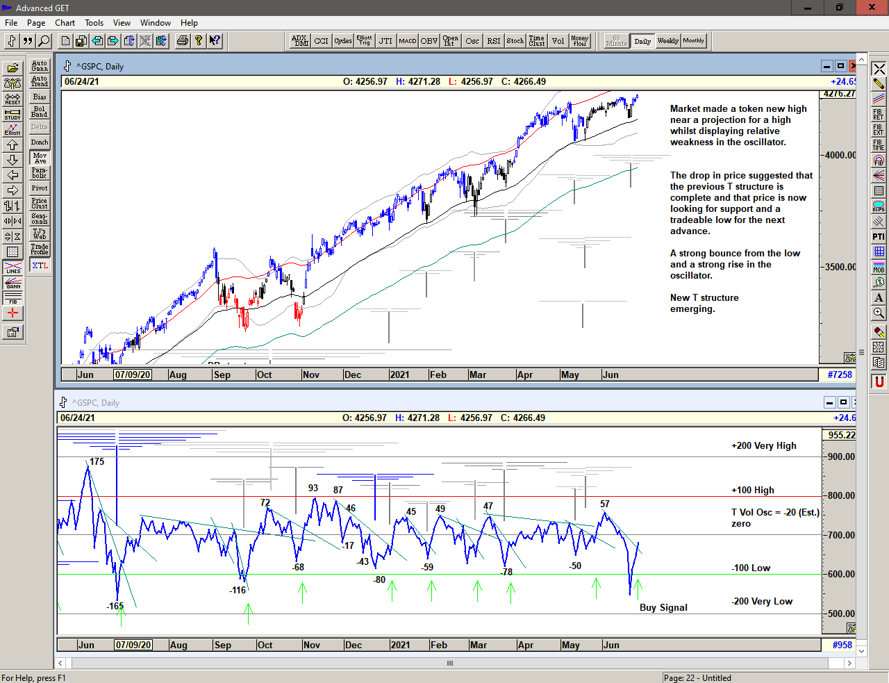 Chart of S&P 500 with T volume oscillator for 28 June 2021