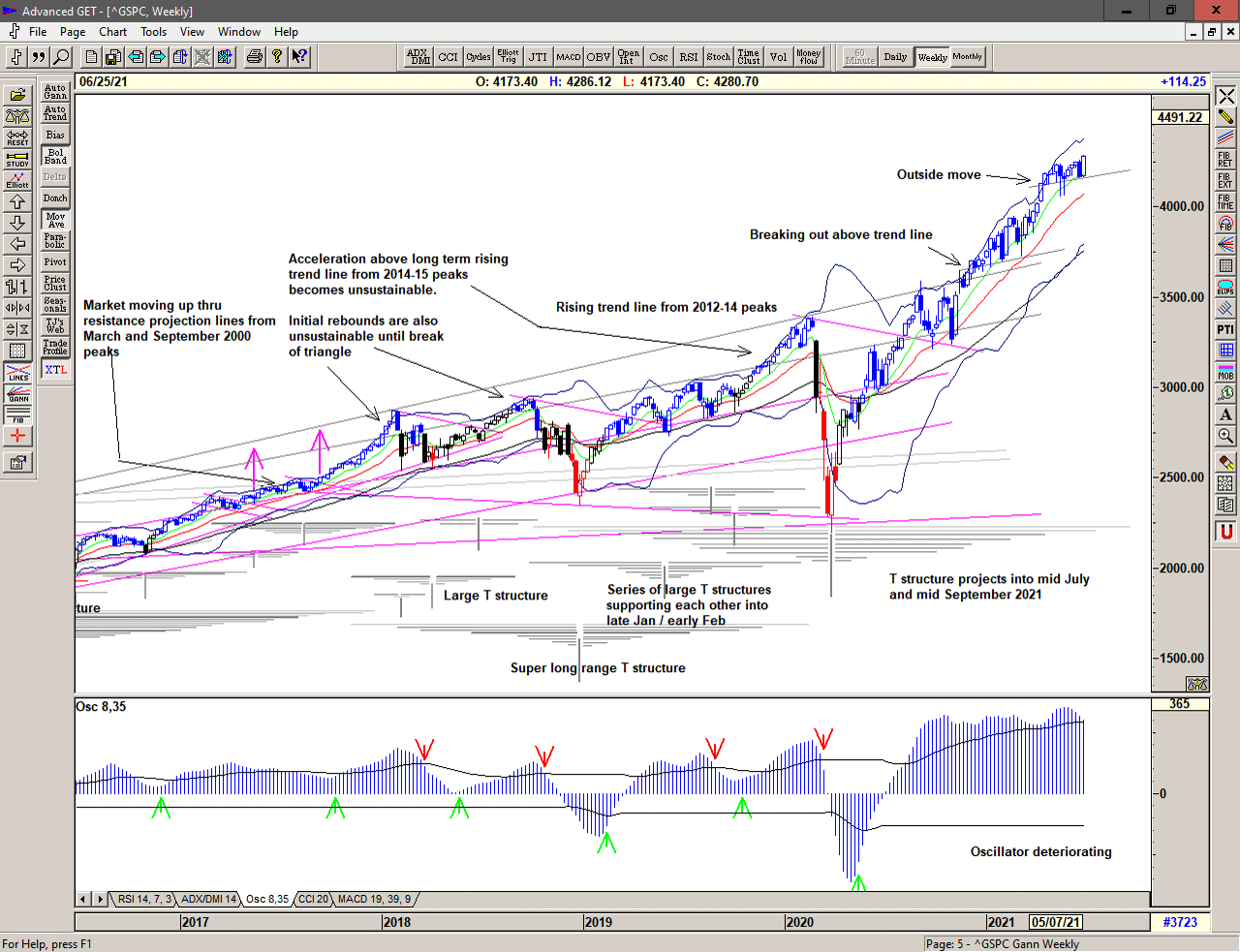 Weekly chart of S&P 500 for 28 June 2021