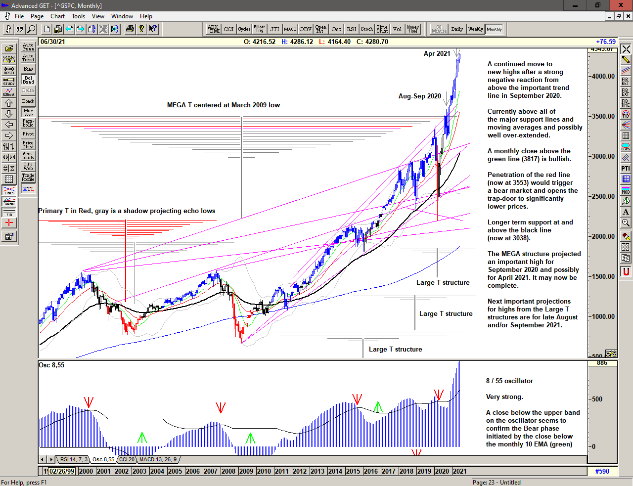 Monthly chart of S&P 500 for 28 June 2021