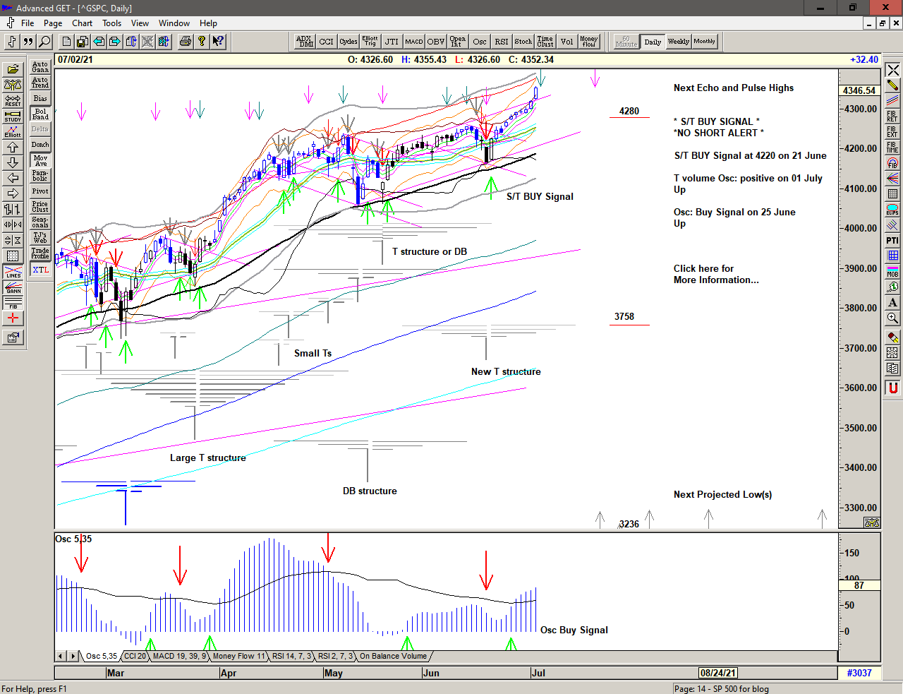 Daily chart of S&P 500 for 28 June 2021