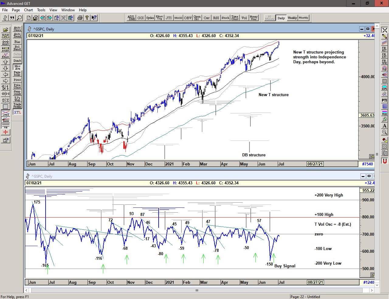 Chart of S&P 500 with T volume oscillator for 06 July 2021
