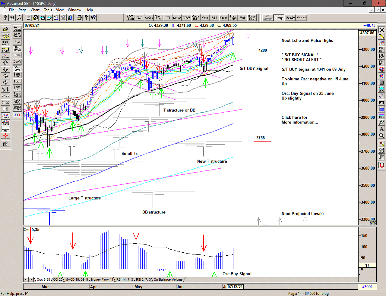 Daily chart of S&P 500 for 12 July 2021