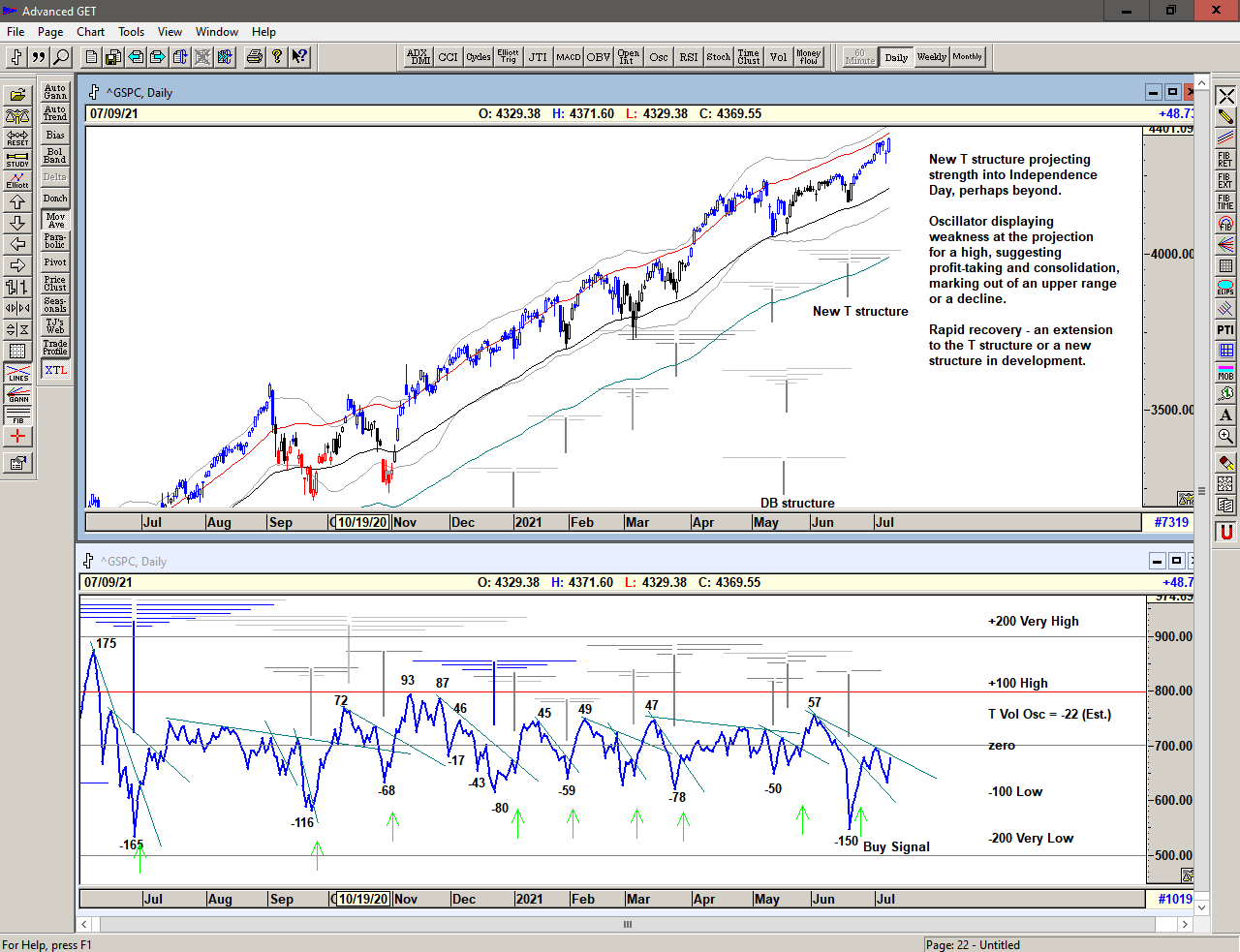 Chart of S&P 500 with T volume oscillator for 12 July 2021