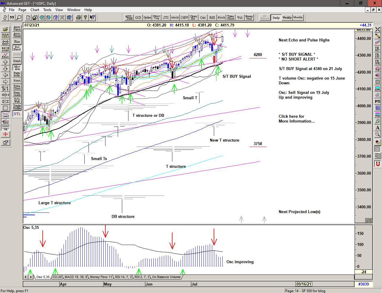 Daily chart of S&P 500 for 26 July 2021