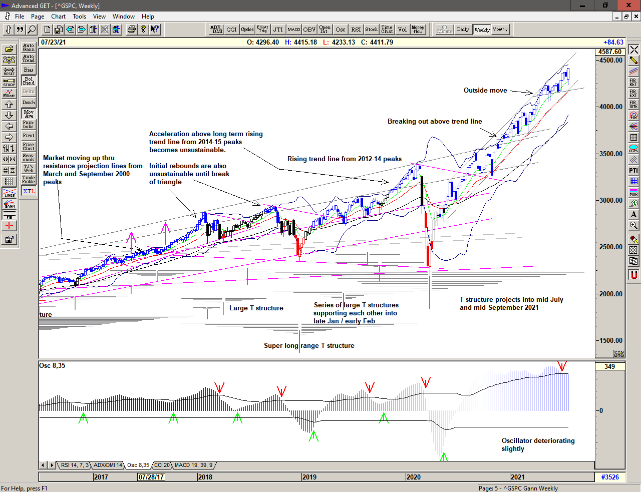 Weekly chart of S&P 500 for 26 July 2021