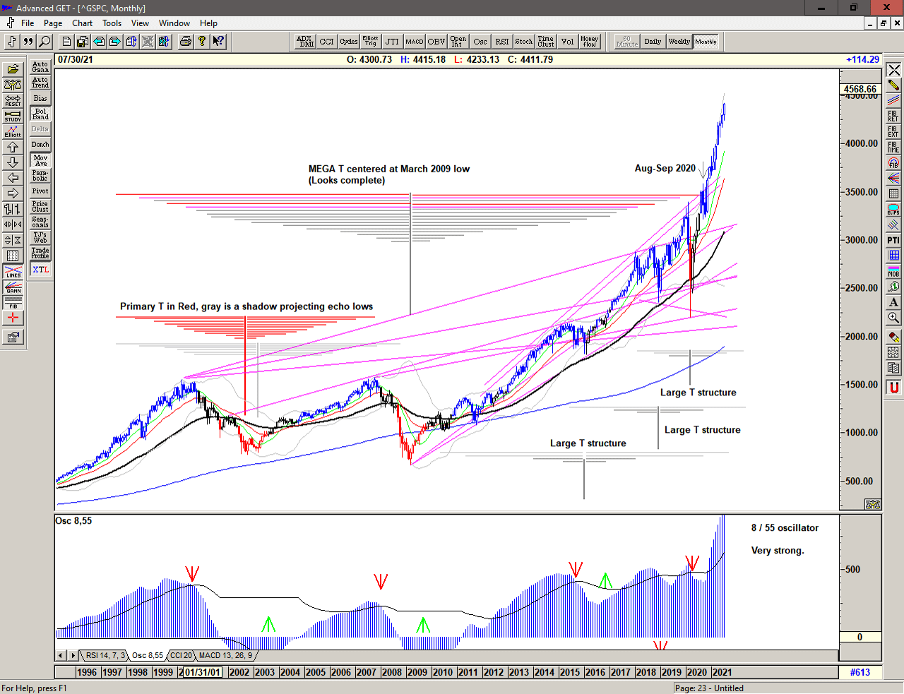 Monthly chart of S&P 500 for 26 July 2021