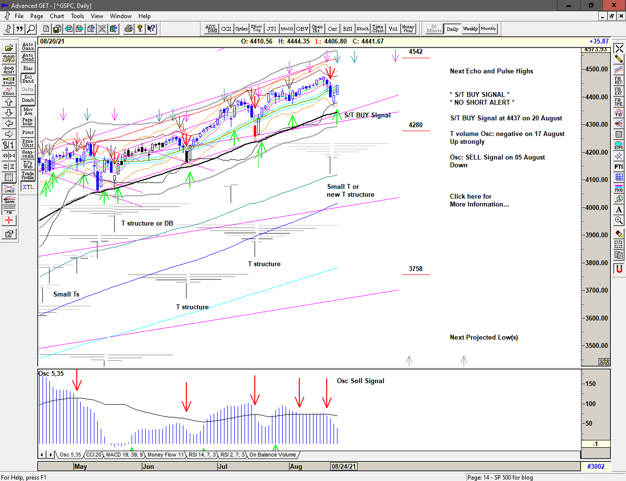 Daily chart of S&P 500 for 23 August 2021