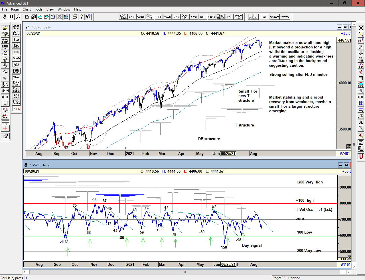 Chart of S&P 500 with T volume oscillator for 23 August 2021